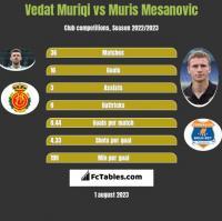 Vedat Muriqi vs Muris Mesanovic h2h player stats