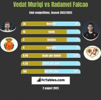 Vedat Muriqi vs Radamel Falcao h2h player stats