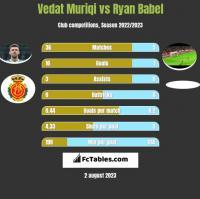 Vedat Muriqi vs Ryan Babel h2h player stats