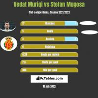 Vedat Muriqi vs Stefan Mugosa h2h player stats