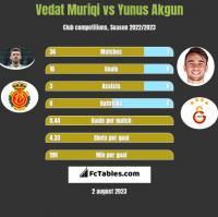 Vedat Muriqi vs Yunus Akgun h2h player stats