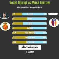 Vedat Muriqi vs Musa Barrow h2h player stats