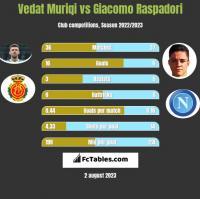 Vedat Muriqi vs Giacomo Raspadori h2h player stats