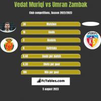 Vedat Muriqi vs Umran Zambak h2h player stats
