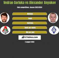 Vedran Corluka vs Aleksander Aniukow h2h player stats