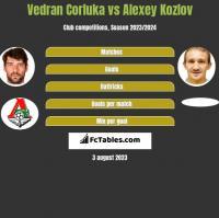 Vedran Corluka vs Alexey Kozlov h2h player stats