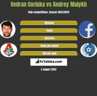 Vedran Corluka vs Andrey Malykh h2h player stats