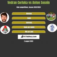 Vedran Corluka vs Anton Sosnin h2h player stats
