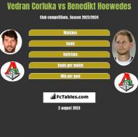 Vedran Corluka vs Benedikt Hoewedes h2h player stats