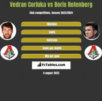 Vedran Corluka vs Boris Rotenberg h2h player stats