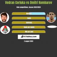 Vedran Corluka vs Dmitri Kombarow h2h player stats