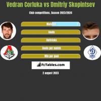 Vedran Corluka vs Dmitriy Skopintsev h2h player stats