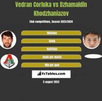 Vedran Corluka vs Dzhamaldin Khodzhaniazov h2h player stats