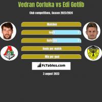 Vedran Corluka vs Edi Gotlib h2h player stats