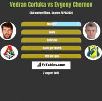 Vedran Corluka vs Evgeny Chernov h2h player stats