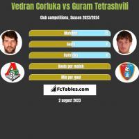 Vedran Corluka vs Guram Tetrashvili h2h player stats