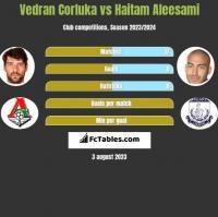 Vedran Corluka vs Haitam Aleesami h2h player stats
