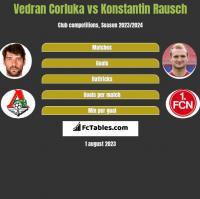 Vedran Corluka vs Konstantin Rausch h2h player stats