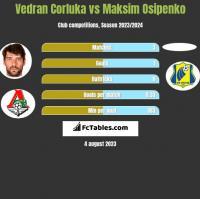 Vedran Corluka vs Maksim Osipenko h2h player stats