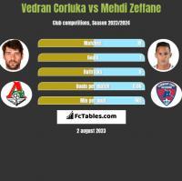 Vedran Corluka vs Mehdi Zeffane h2h player stats