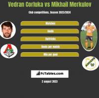 Vedran Corluka vs Mikhail Merkulov h2h player stats