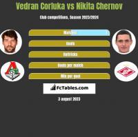 Vedran Corluka vs Nikita Czernow h2h player stats