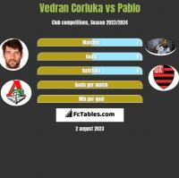 Vedran Corluka vs Pablo h2h player stats