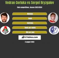 Vedran Corluka vs Sergei Bryzgalov h2h player stats