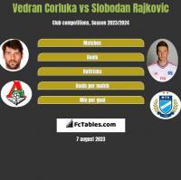 Vedran Corluka vs Slobodan Rajkovic h2h player stats