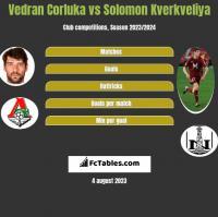 Vedran Corluka vs Solomon Kverkveliya h2h player stats