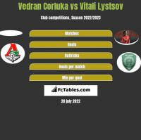 Vedran Corluka vs Vitali Lystsov h2h player stats