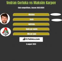 Vedran Corluka vs Maksim Karpov h2h player stats