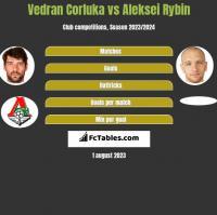 Vedran Corluka vs Aleksei Rybin h2h player stats