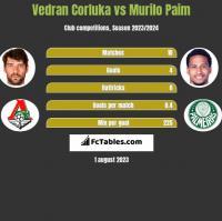 Vedran Corluka vs Murilo Paim h2h player stats
