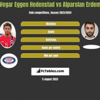 Vegar Eggen Hedenstad vs Alparslan Erdem h2h player stats