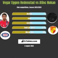 Vegar Eggen Hedenstad vs Atinc Nukan h2h player stats