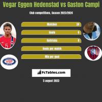 Vegar Eggen Hedenstad vs Gaston Campi h2h player stats