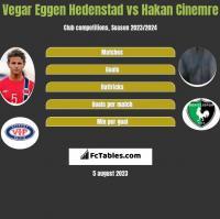 Vegar Eggen Hedenstad vs Hakan Cinemre h2h player stats