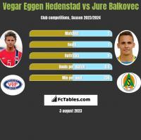 Vegar Eggen Hedenstad vs Jure Balkovec h2h player stats
