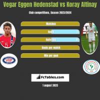 Vegar Eggen Hedenstad vs Koray Altinay h2h player stats