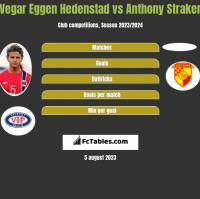 Vegar Eggen Hedenstad vs Anthony Straker h2h player stats
