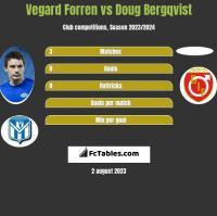 Vegard Forren vs Doug Bergqvist h2h player stats