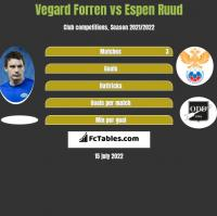 Vegard Forren vs Espen Ruud h2h player stats