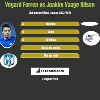 Vegard Forren vs Joakim Vaage Nilsen h2h player stats