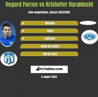Vegard Forren vs Kristoffer Haraldseid h2h player stats