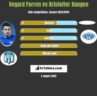 Vegard Forren vs Kristoffer Haugen h2h player stats