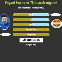 Vegard Forren vs Thomas Groegaard h2h player stats