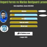 Vegard Forren vs Marius Bustgaard Larsen h2h player stats