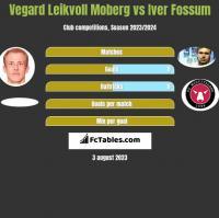 Vegard Leikvoll Moberg vs Iver Fossum h2h player stats