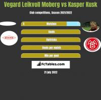 Vegard Leikvoll Moberg vs Kasper Kusk h2h player stats